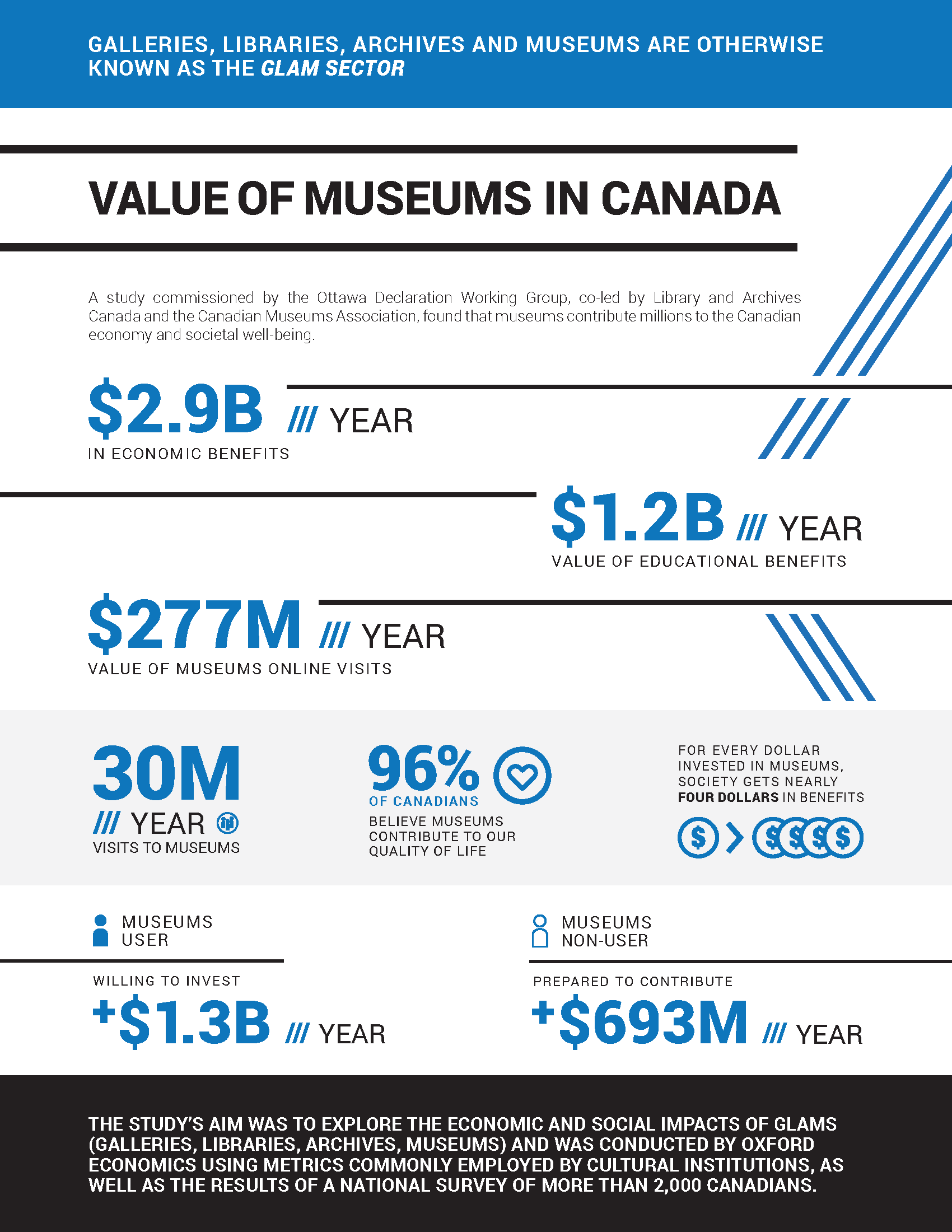 GLAM Infographic - Museums